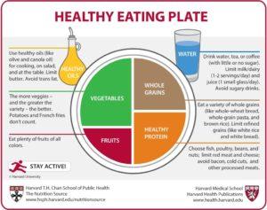 Healthy eating plate - Wiemspro tips